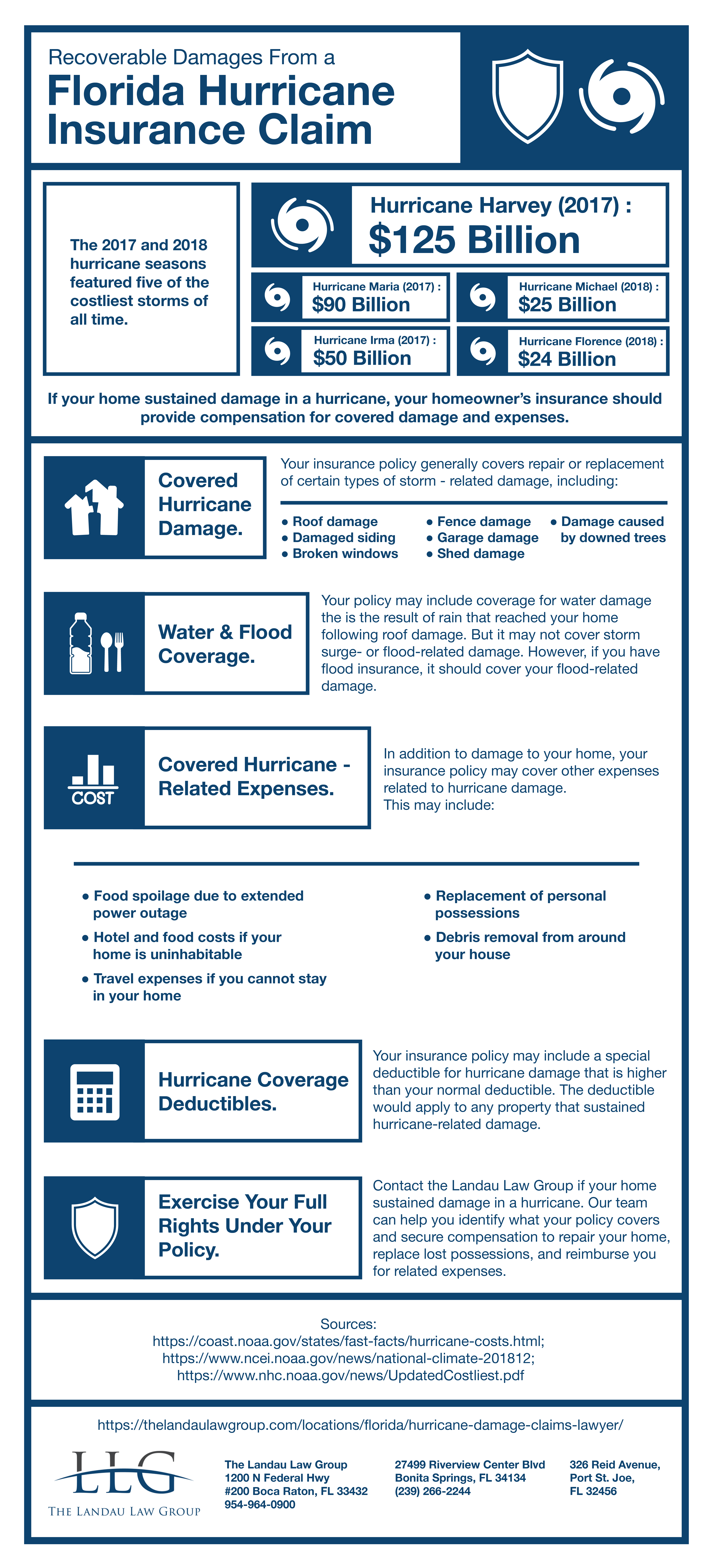 Recoverable Damages From a Florida Hurricane Insurance Claim